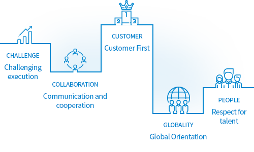 Challenging execution → Communication and cooperation → Customer First → Global Orientation → Respect for talent