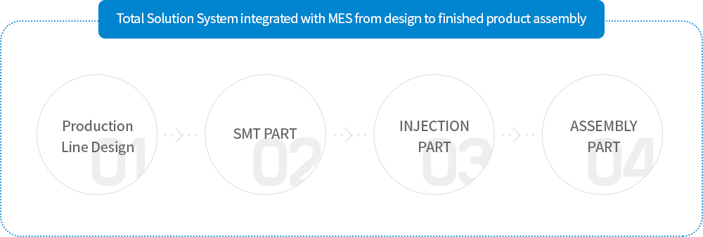 Total Solution System integrated with MES from design to finished product assembly - Production Line Design, SMT PART, INJECTION PART, ASSEMBLY PART